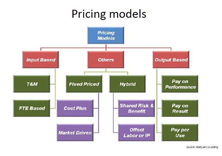 Iaop Pricing Model
